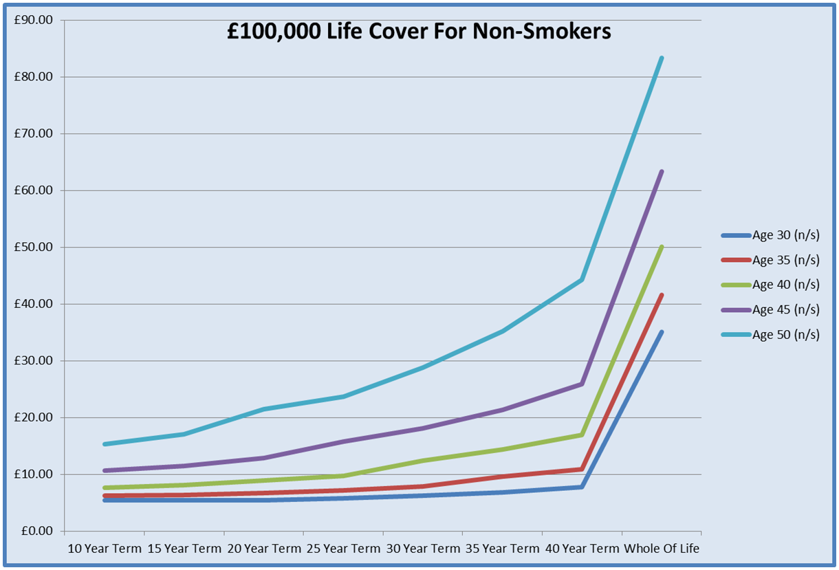 Graph For Life Insurance For £100,000